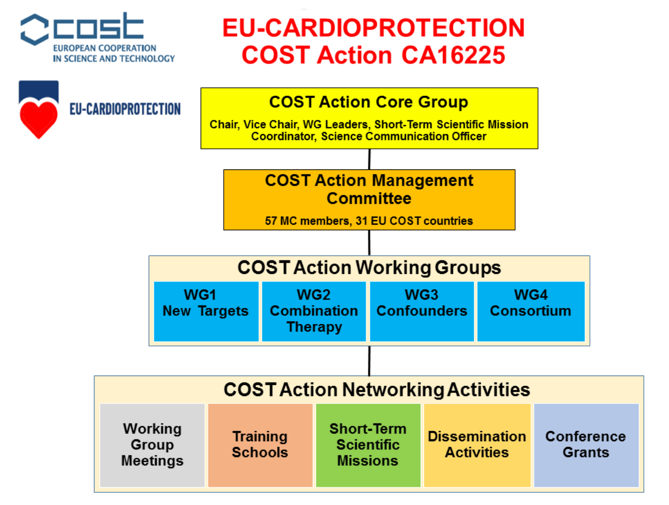 Realizing the therapeutic potential of novel cardioprotective therapies: The EU-CARDIOPROTECTION COST Action – CA16225