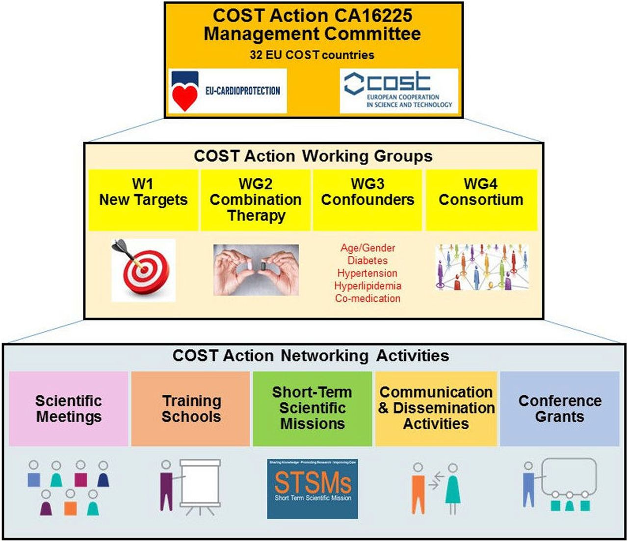 Translating Cardioprotection for Patient Benefit